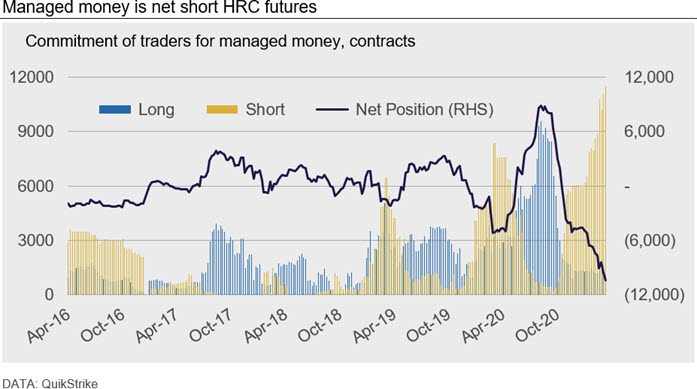 Managed money is net short HRC futures