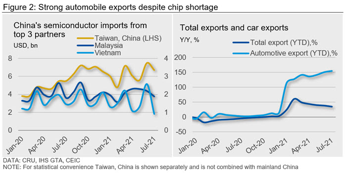 Figure 2 strong automobile exports despite chip shortage