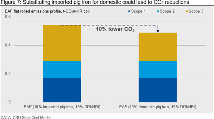 Substituting imported pig iron for domestic could lead to CO2 reductions