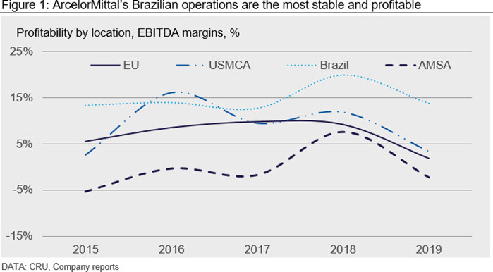 ArcelorMittal's Brazilian operations are the most stable and profitable