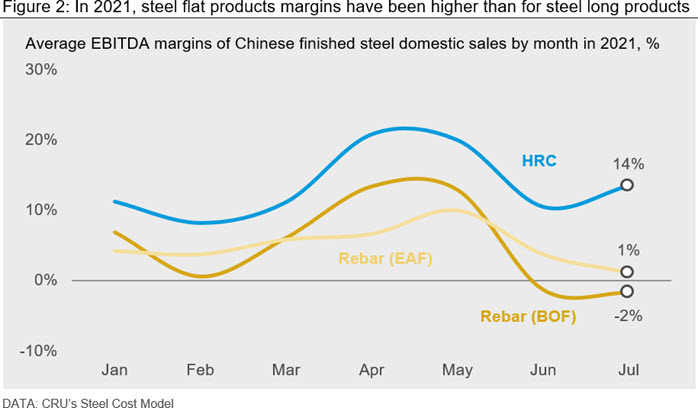 Figure 2: In 2021, steel flat products margins have been higher than for steel long products